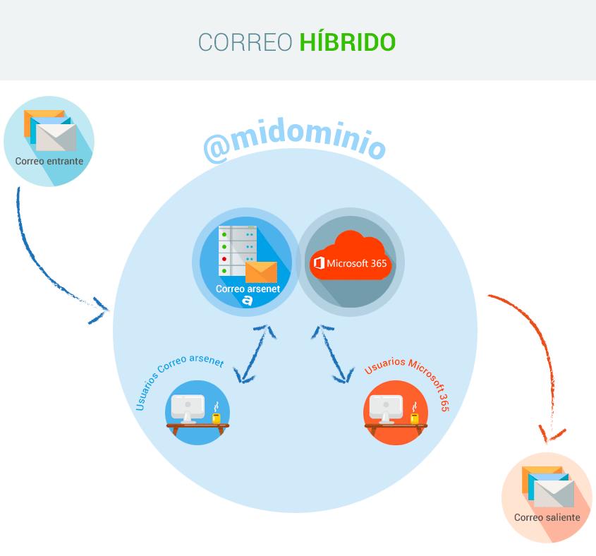 Infografía Correo Híbrido arsenet
